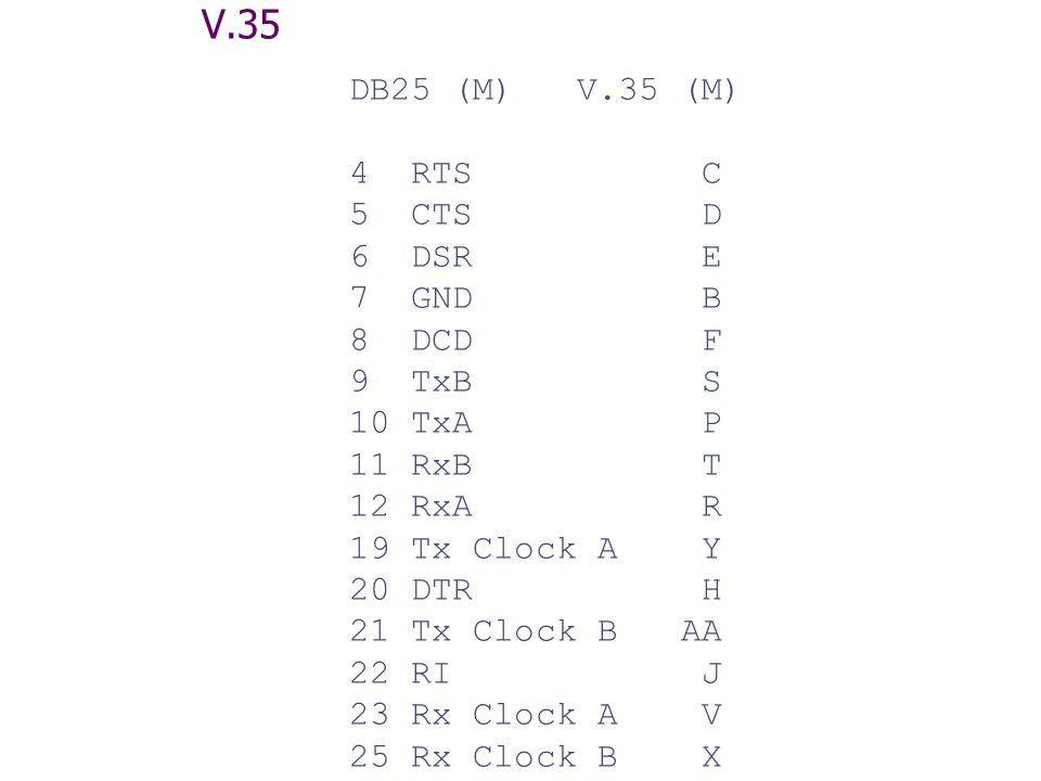 V.35 DB25 (M) V.35 (M) 4 RTS C 5 CTS D 6 DSR E 7 GND B 8 DCD F 9 TxB S 10 TxA P 11 RxB T 12 RxA R 19 Tx Clock A Y 20 DTR H 21 Tx Clock B AA 22 RI J 23