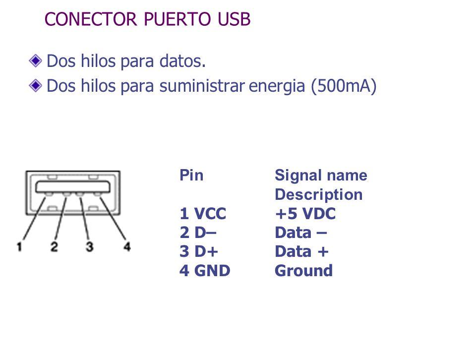 CONECTOR PUERTO USB Dos hilos para datos. Dos hilos para suministrar energia (500mA) PinSignal name Description 1 VCC +5 VDC 2 D–Data – 3 D+Data + 4 G