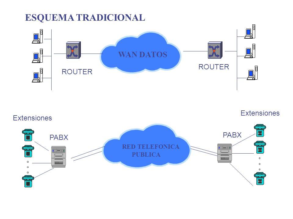PABX WAN DATOS ESQUEMA TRADICIONAL Extensiones RED TELEFONICA PUBLICA ROUTER