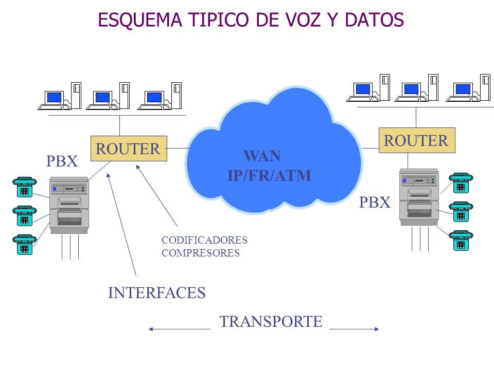 ESQUEMA TIPICO DE VOZ Y DATOS PBX WAN IP/FR/ATM ROUTER INTERFACES TRANSPORTE CODIFICADORES COMPRESORES PBX