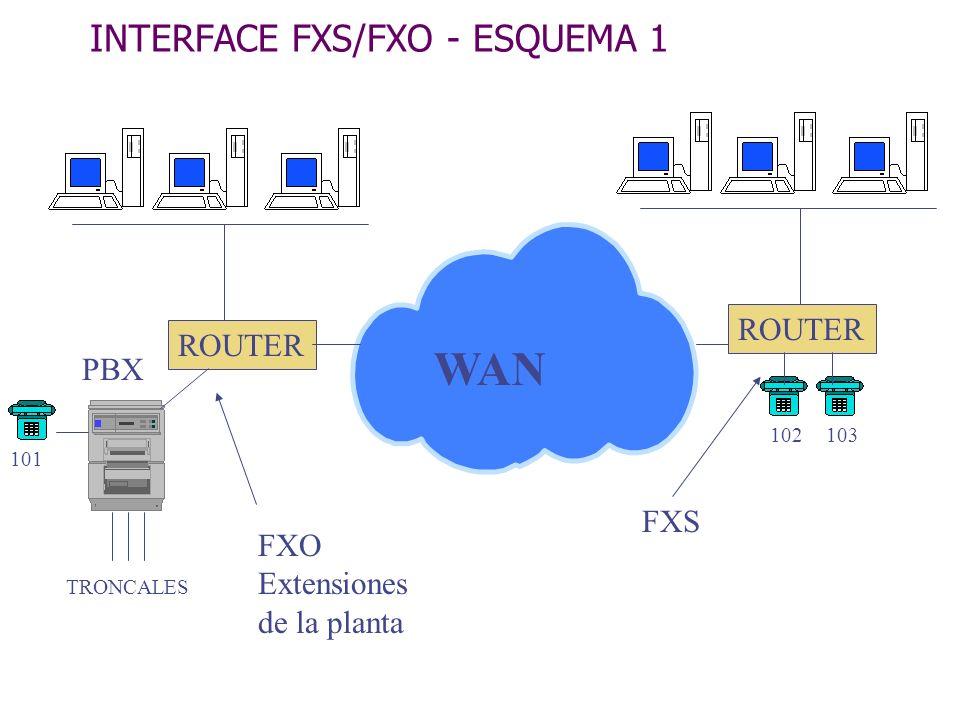 INTERFACE FXS/FXO - ESQUEMA 1 PBX WAN ROUTER FXO Extensiones de la planta FXS TRONCALES 101 102103