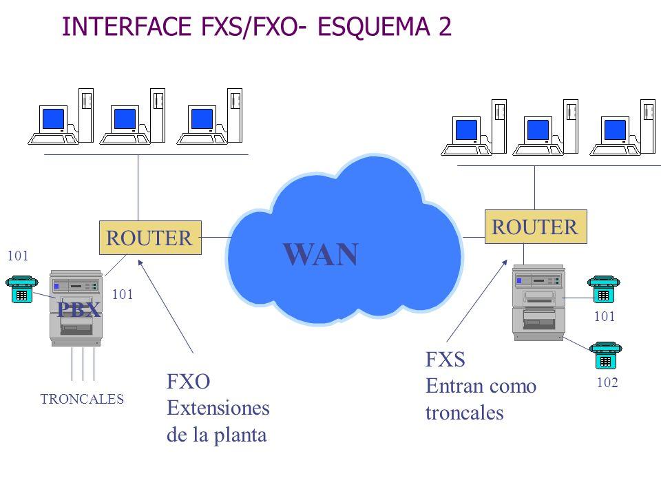 INTERFACE FXS/FXO- ESQUEMA 2 PBX WAN ROUTER FXO Extensiones de la planta FXS Entran como troncales TRONCALES 101 102 101