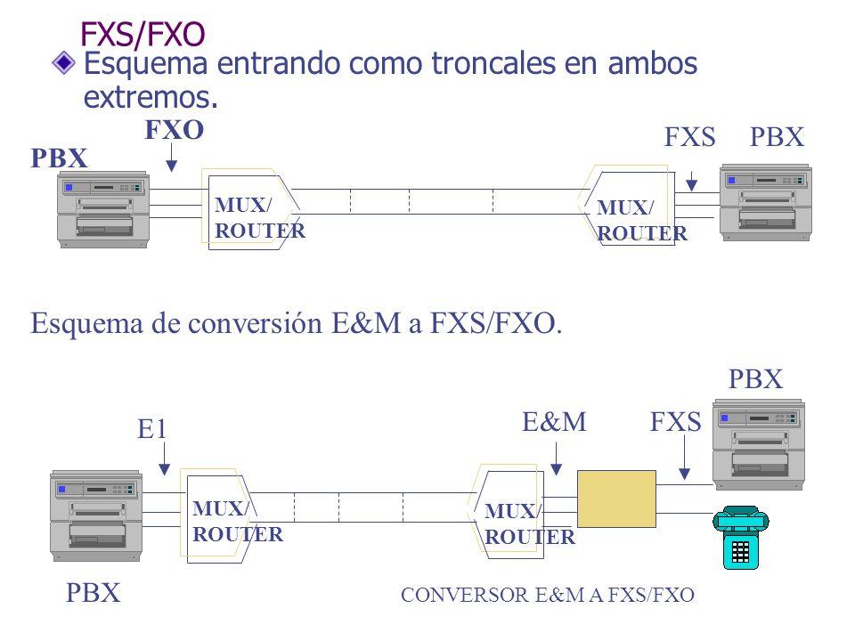 FXS/FXO Esquema entrando como troncales en ambos extremos. MUX/ ROUTER MUX/ ROUTER FXO FXS PBX MUX/ ROUTER MUX/ ROUTER E1 E&M PBX Esquema de conversió