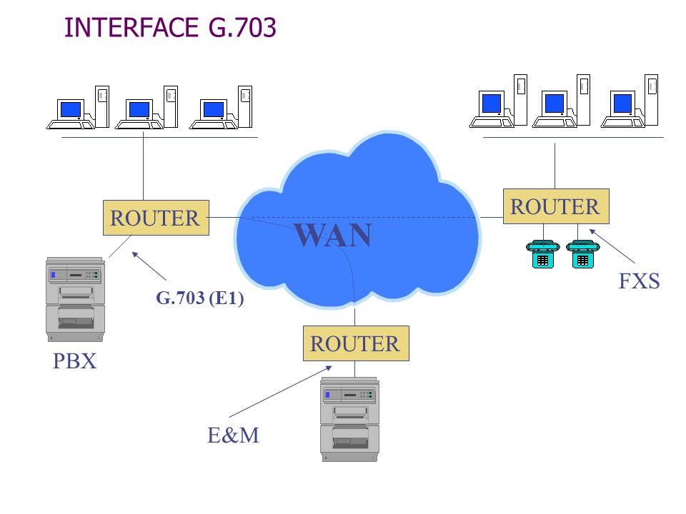 INTERFACE G.703 PBX WAN ROUTER G.703 (E1) FXS E&M