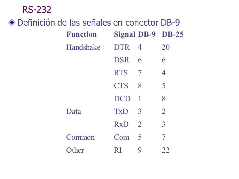 TIPOS DE INTERFACE ASINCRONICAS No utilizan señales o líneas especiales para la temporización (reloj).