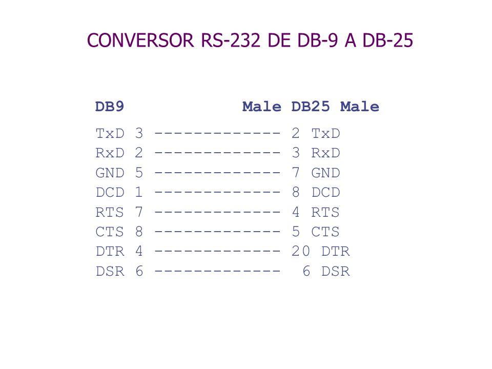 NULL MODEM ASINCRÓNICO RS-232 DB25 Male DB25 Female TxD 2 ------------- 3 RxD RxD 3 ------------- 2 TxD GND 7 ------------- 7 GND RTS 4 ---+ +--- 4 RTS CTS 5 ---+ +--- 5 CTS DTR 20 ---+ +--- 6 DSR DSR 6 ---+ +--- 8 DCD DCD 8 ---+ +---- 20 DTR