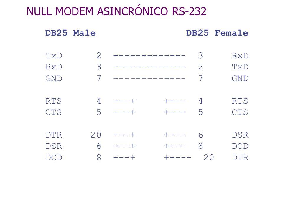NULL MODEM SINCRÓNICO RS-232 DB25 Male DB25 Female TxD 2 ------------- 3 RxD RxD 3 ------------- 2 TxD GND 7 ------------- 7 GND RTS 4 ---+ +--- 4 RTS CTS 5 ---+ +--- 5 CTS DTR 20 ---+ +--- 6 DSR DSR 6 ---+ +--- 8 DCD DCD 8 ---+ +---- 20 DTR TxC 15 ---+-------- 17 RxC BxC 24 ---+ 24 BxC RxC 17 ---+-------- 15 TxC