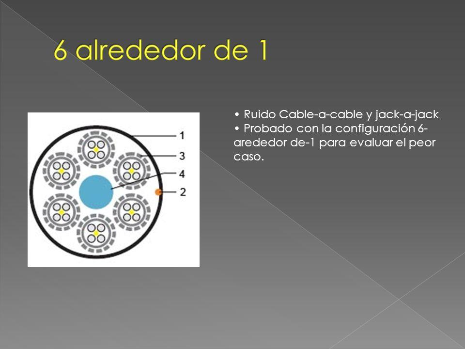 Ruido Cable-a-cable y jack-a-jack Probado con la configuración 6- arededor de-1 para evaluar el peor caso.