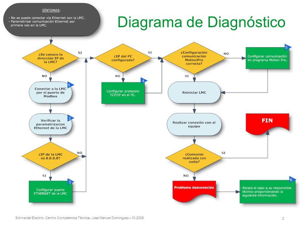 Schneider Electric 2 - Centro Competencia Técnica- Jose Manuel Dominguez – 10.2008 Diagrama de Diagnóstico 1 2 5 3 4 6