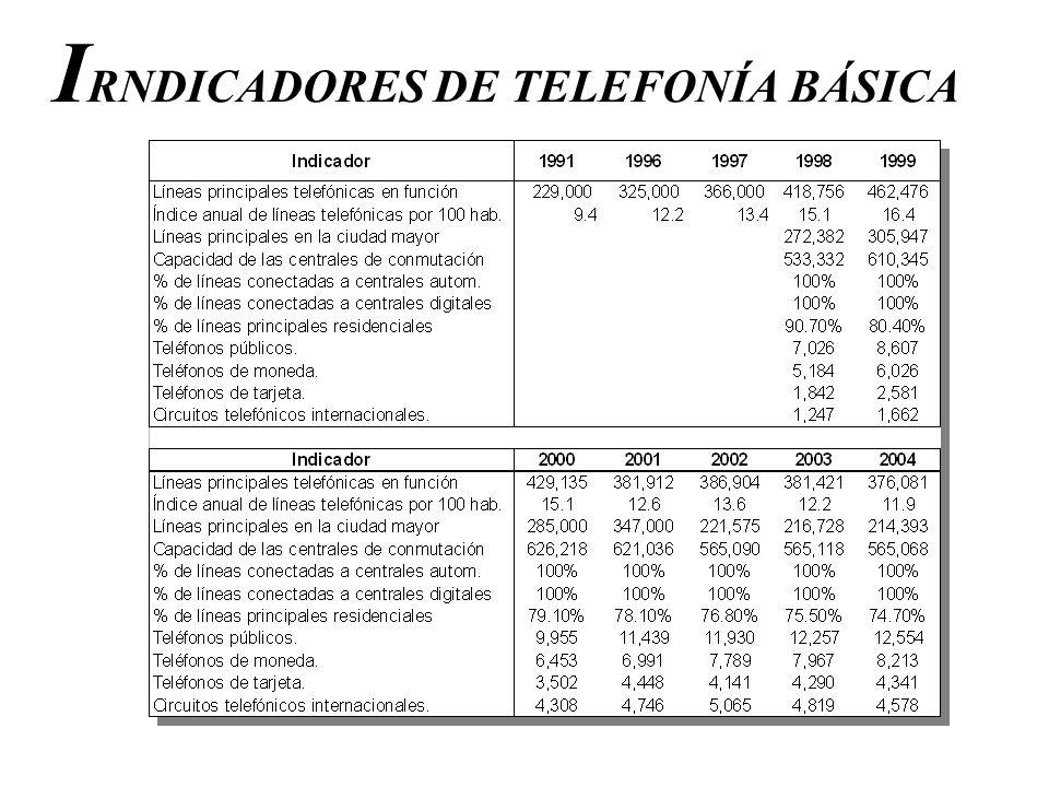 I RNDICADORES DE TELEFONÍA BÁSICA