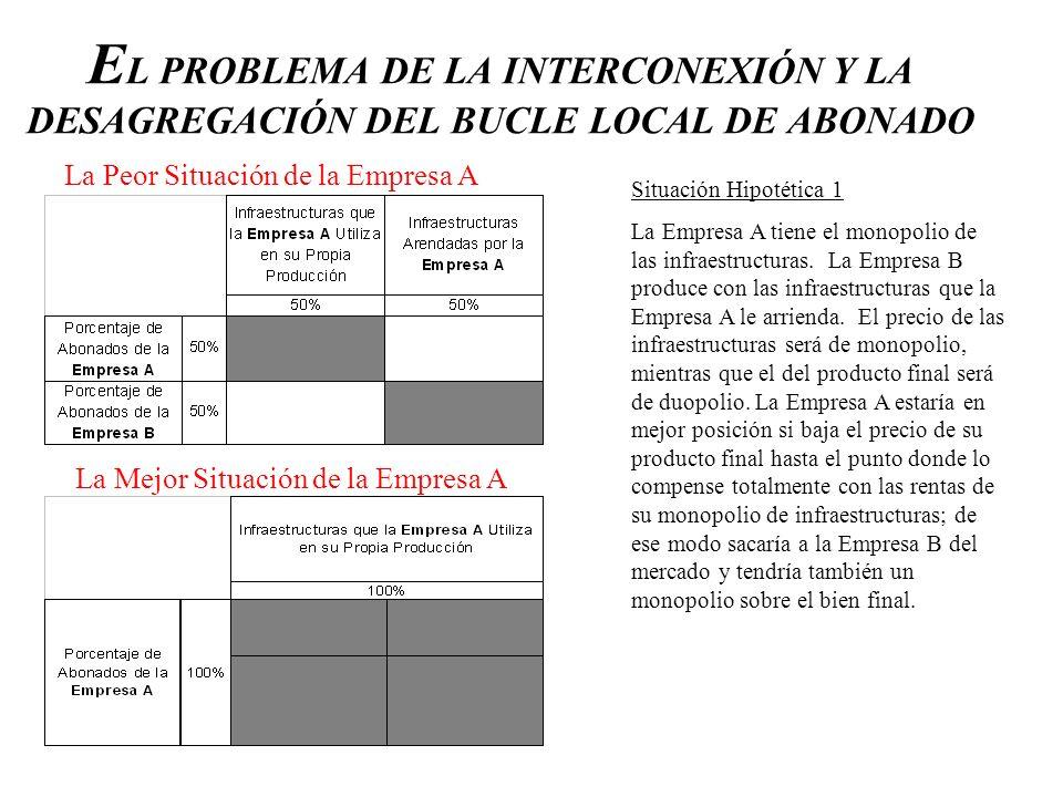 E L PROBLEMA DE LA INTERCONEXIÓN Y LA DESAGREGACIÓN DEL BUCLE LOCAL DE ABONADO Situación Hipotética 1 La Empresa A tiene el monopolio de las infraestr