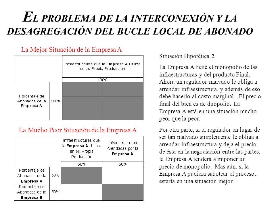 E L PROBLEMA DE LA INTERCONEXIÓN Y LA DESAGREGACIÓN DEL BUCLE LOCAL DE ABONADO Situación Hipotética 2 La Empresa A tiene el monopolio de las infraestr