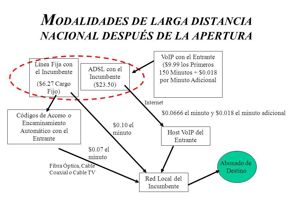 M ODALIDADES DE LARGA DISTANCIA NACIONAL DESPUÉS DE LA APERTURA Línea Fija con el Incumbente ($6.27 Cargo Fijo) ADSL con el Incumbente ($23.50) VoIP c