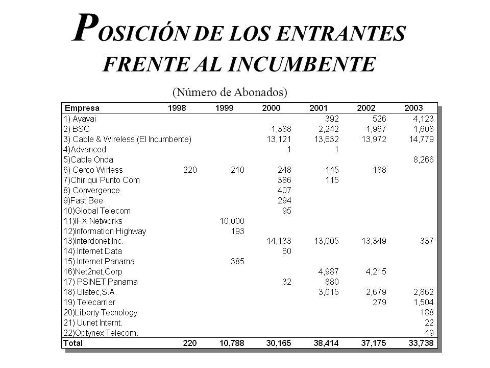 P OSICIÓN DE LOS ENTRANTES FRENTE AL INCUMBENTE (Número de Abonados)
