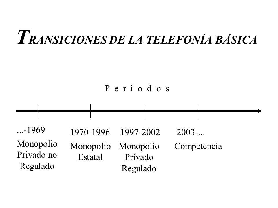 T RANSICIONES DE LA TELEFONÍA BÁSICA...-1969 Monopolio Privado no Regulado 1970-1996 Monopolio Estatal 1997-2002 Monopolio Privado Regulado 2003-... C
