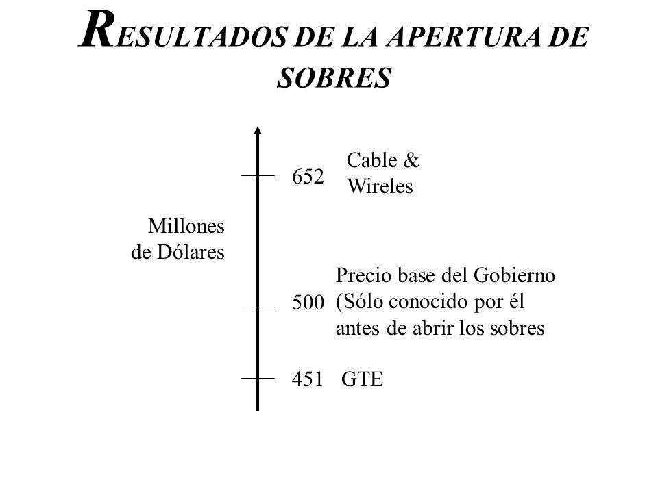 R ESULTADOS DE LA APERTURA DE SOBRES 500 652 451 Millones de Dólares Cable & Wireles Precio base del Gobierno (Sólo conocido por él antes de abrir los