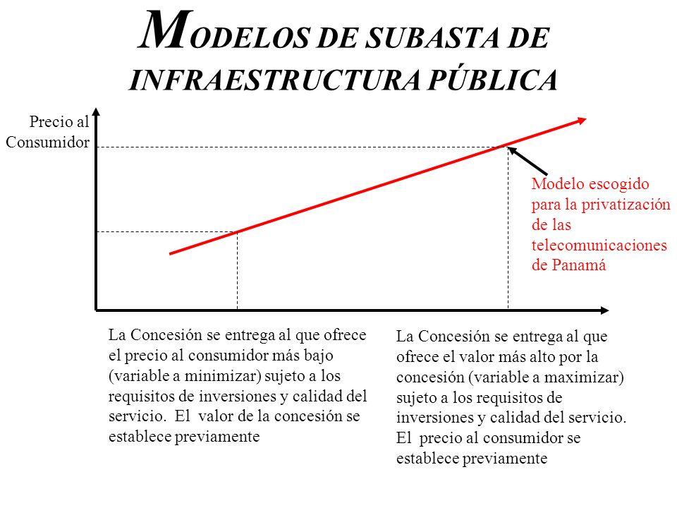 M ODELOS DE SUBASTA DE INFRAESTRUCTURA PÚBLICA Precio al Consumidor La Concesión se entrega al que ofrece el precio al consumidor más bajo (variable a