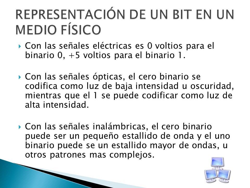 Con las señales eléctricas es 0 voltios para el binario 0, +5 voltios para el binario 1. Con las señales ópticas, el cero binario se codifica como luz