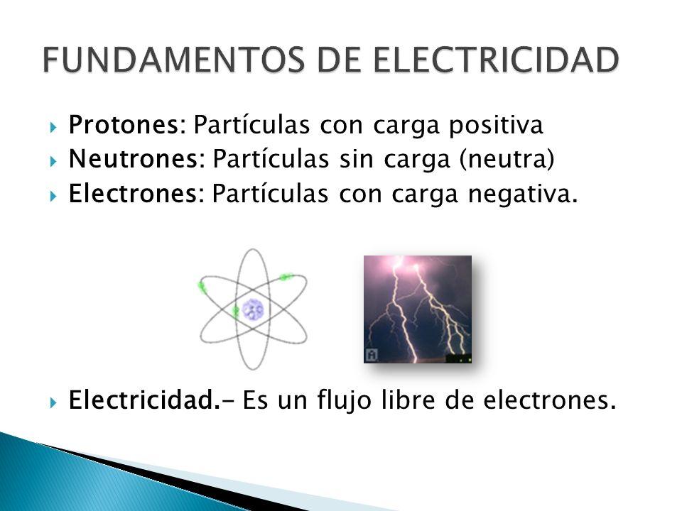 Protones: Partículas con carga positiva Neutrones: Partículas sin carga (neutra) Electrones: Partículas con carga negativa. Electricidad.- Es un flujo