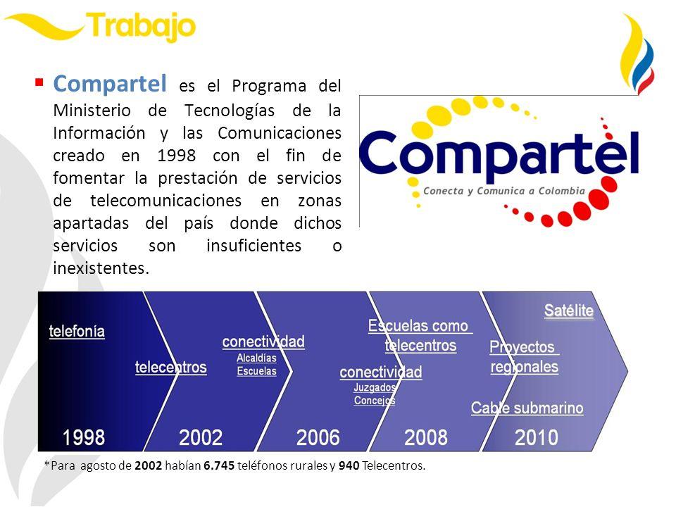 $170.017 $608.374 $911.278 INVERSION COMPARTEL POR PERIODO 1998-2010 Millones de pesos corrientes INVERSION TOTAL POR PERIODO