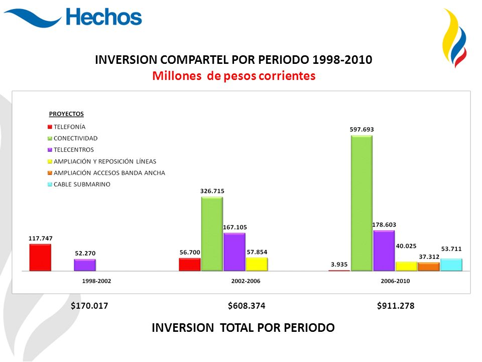 $170.017 $608.374 $911.278 INVERSION COMPARTEL POR PERIODO 1998-2010 Millones de pesos corrientes INVERSION TOTAL POR PERIODO