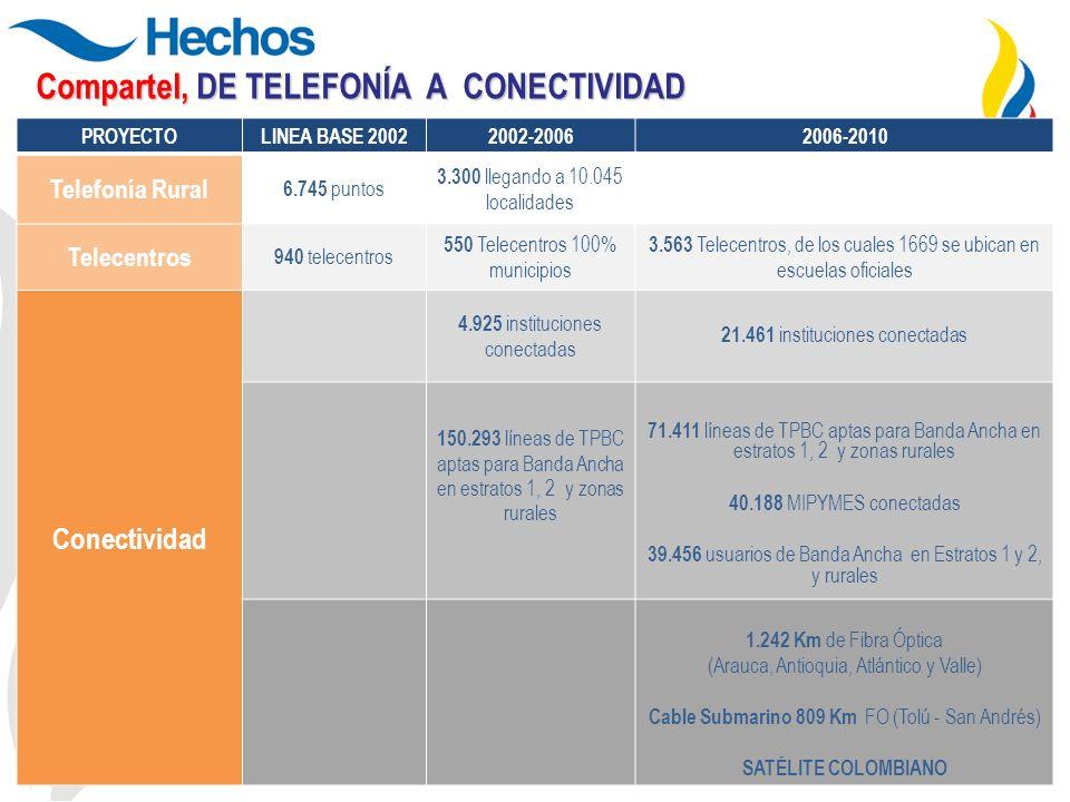 3 Compartel, DE TELEFONÍA A CONECTIVIDAD PROYECTOLINEA BASE 20022002-20062006-2010 Telefonía Rural 6.745 puntos 3.300 llegando a 10.045 localidades Te