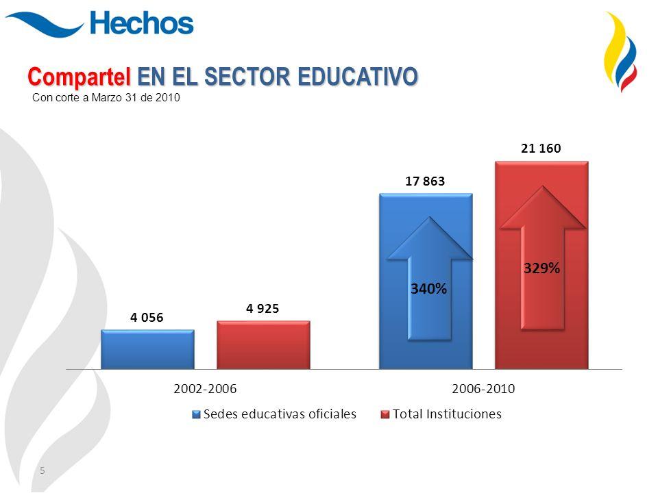 5 Con corte a Marzo 31 de 2010 Compartel EN EL SECTOR EDUCATIVO 329% 340%