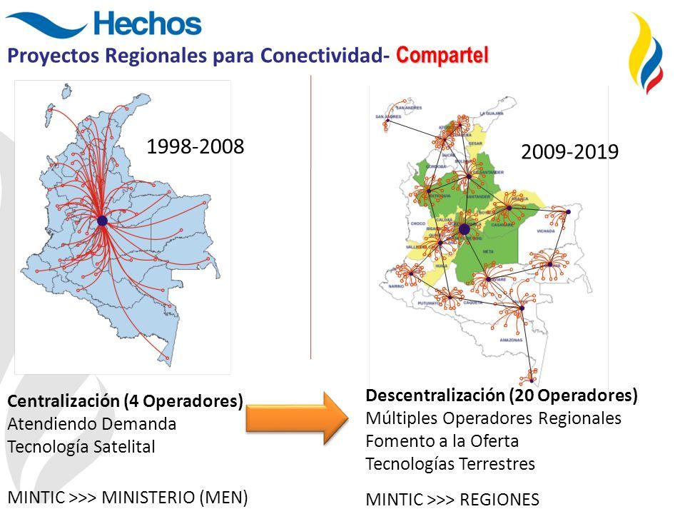 Compartel Proyectos Regionales para Conectividad- Compartel 1998-2008 2009-2019 Centralización (4 Operadores) Atendiendo Demanda Tecnología Satelital