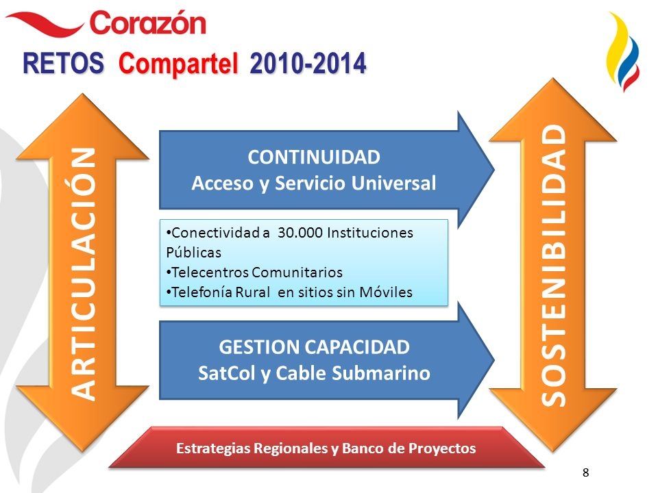 88 RETOS Compartel 2010-2014 ARTICULACIÓN Conectividad a 30.000 Instituciones Públicas Telecentros Comunitarios Telefonía Rural en sitios sin Móviles