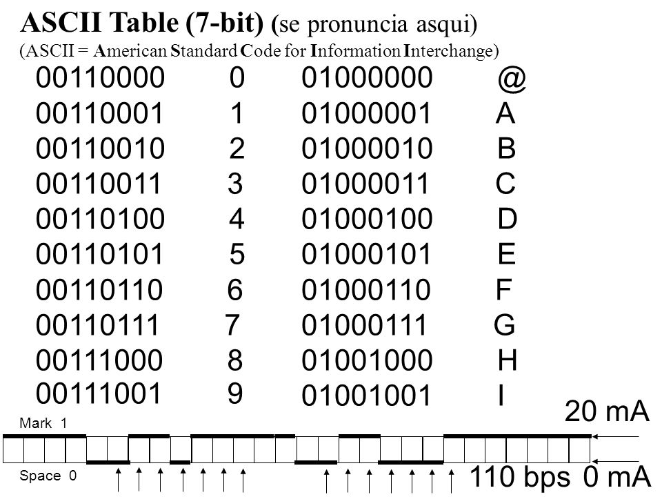 00110000 0 00110001 1 00110010 2 00110011 3 00110100 4 00110101 5 00110110 6 00110111 7 00111000 8 00111001 9 01000000 @ 01000001 A 01000010 B 01000011 C 01000100 D 01000101 E 01000110 F 01000111 G 01001000 H 01001001 I ASCII Table (7-bit) (se pronuncia asqui) (ASCII = American Standard Code for Information Interchange) 20 mA 0 mA110 bps Mark 1 Space 0