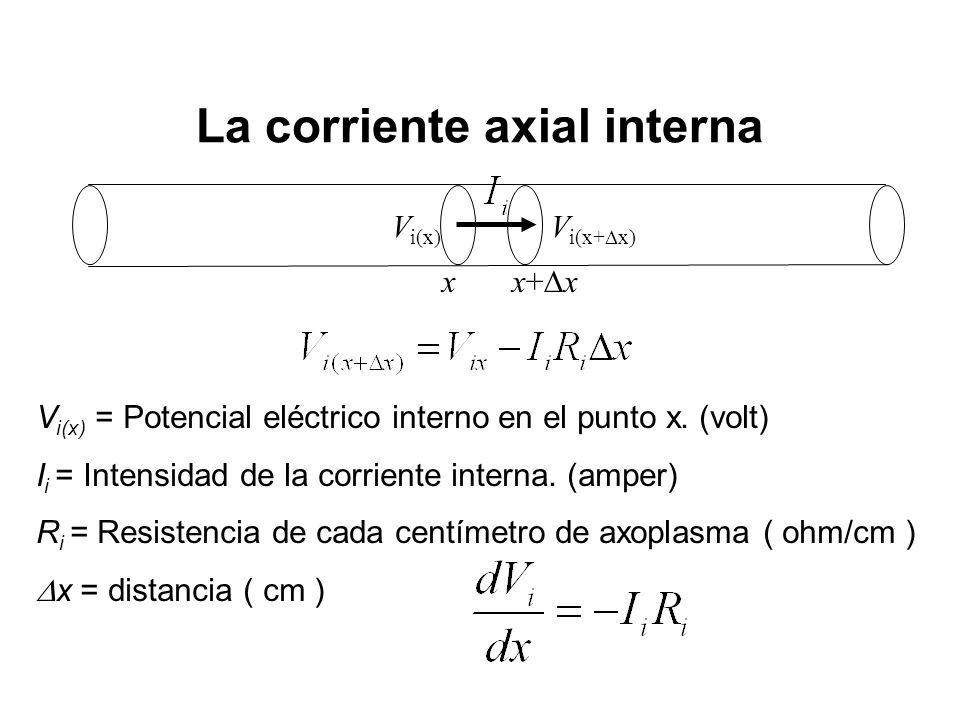 La corriente axial interna x x+ x V i(x) = Potencial eléctrico interno en el punto x. (volt) I i = Intensidad de la corriente interna. (amper) R i = R