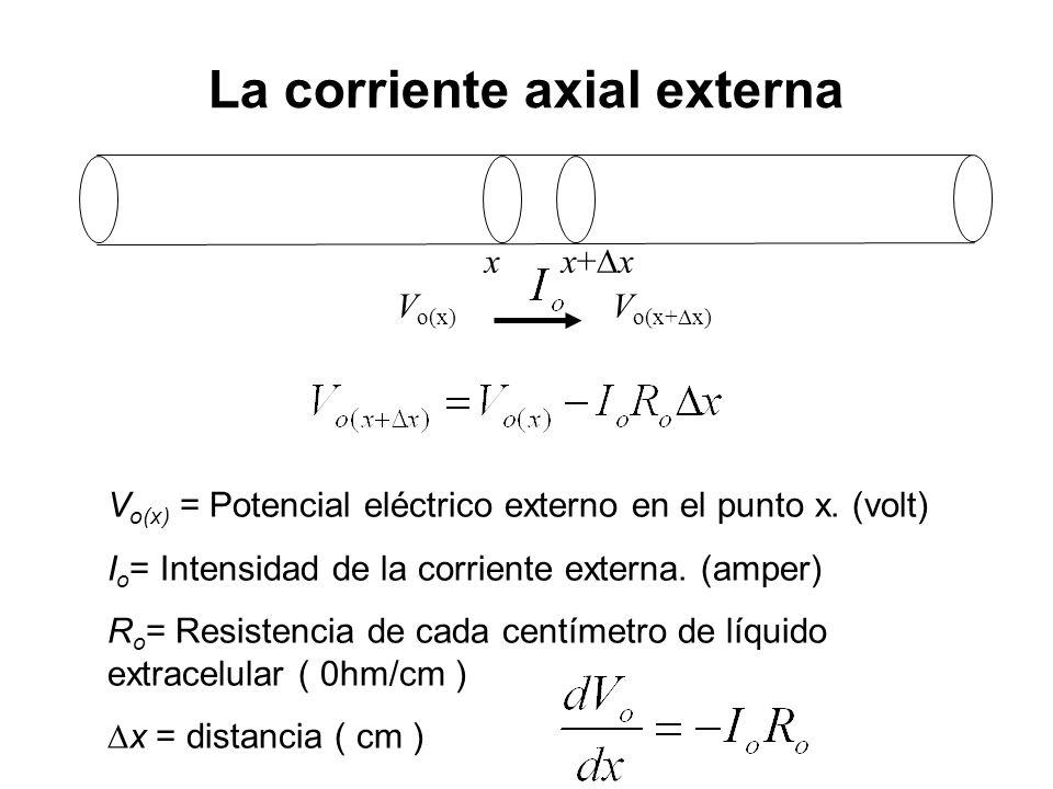 La corriente axial externa x x+ x V o(x) = Potencial eléctrico externo en el punto x. (volt) I o = Intensidad de la corriente externa. (amper) R o = R