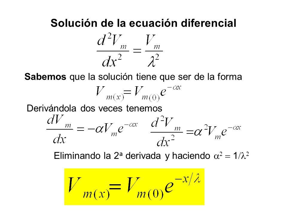 Solución de la ecuación diferencial Sabemos que la solución tiene que ser de la forma Derivándola dos veces tenemos Eliminando la 2 a derivada y hacie
