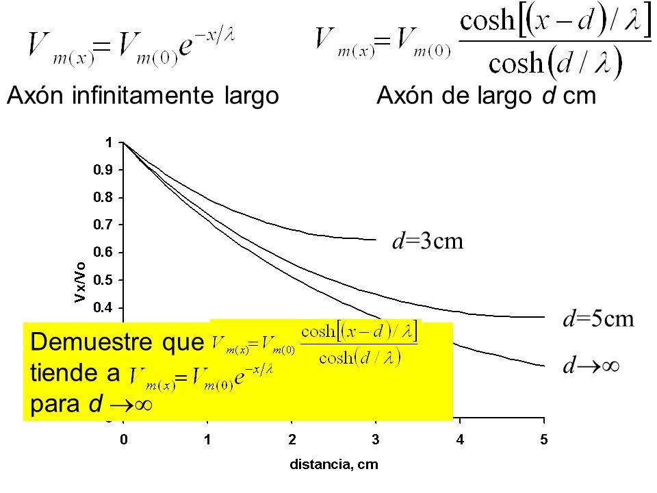 d d=5cm d=3cm Demuestre que tiende a para d Axón infinitamente largoAxón de largo d cm