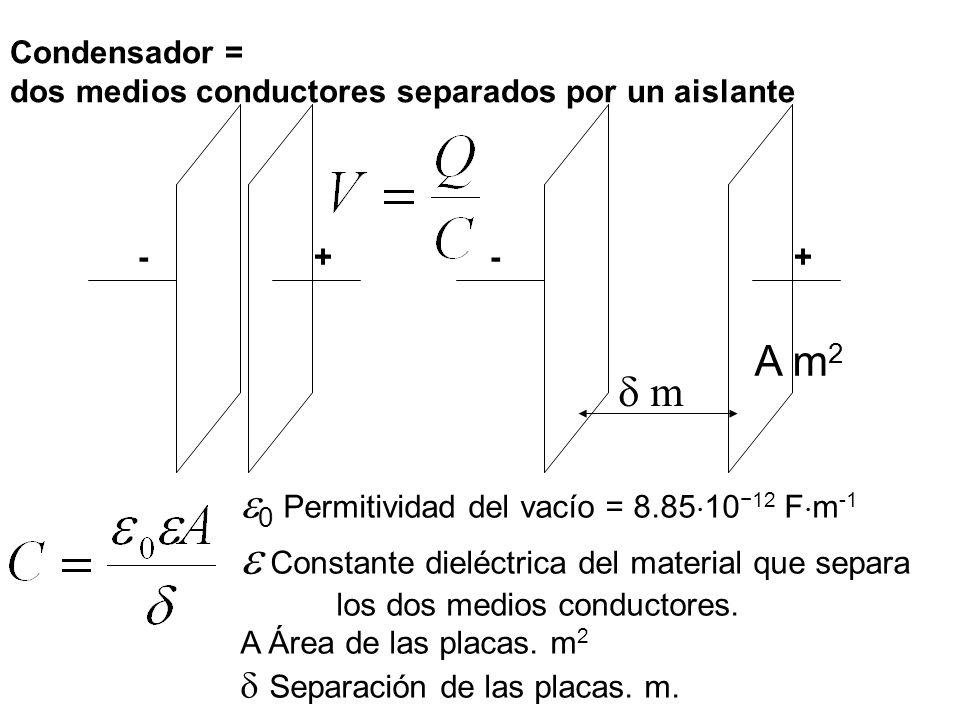 --++ Condensador = dos medios conductores separados por un aislante m A m 2 0 Permitividad del vacío = 8.85 10 12 F m -1 Constante dieléctrica del material que separa los dos medios conductores.