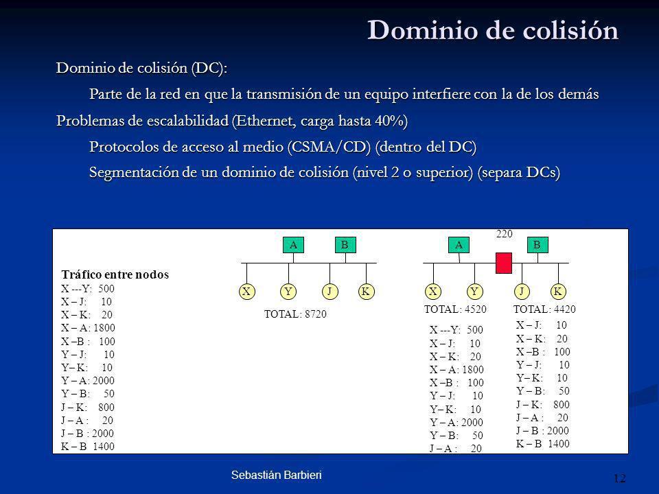 Sebastián Barbieri 12 Dominio de colisión Dominio de colisión (DC): Parte de la red en que la transmisión de un equipo interfiere con la de los demás Problemas de escalabilidad (Ethernet, carga hasta 40%) Protocolos de acceso al medio (CSMA/CD) (dentro del DC) Segmentación de un dominio de colisión (nivel 2 o superior) (separa DCs) AB XYJK A XY B JK Tráfico entre nodos X ---Y: 500 X – J: 10 X – K: 20 X – A: 1800 X –B : 100 Y – J: 10 Y– K: 10 Y – A: 2000 Y – B: 50 J – K: 800 J – A : 20 J – B : 2000 K – B 1400 TOTAL: 8720 TOTAL: 4520TOTAL: 4420 X ---Y: 500 X – J: 10 X – K: 20 X – A: 1800 X –B : 100 Y – J: 10 Y– K: 10 Y – A: 2000 Y – B: 50 J – A : 20 X – J: 10 X – K: 20 X –B : 100 Y – J: 10 Y– K: 10 Y – B: 50 J – K: 800 J – A : 20 J – B : 2000 K – B 1400 220