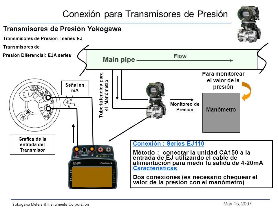 May 15, 2007 Yokogawa Meters & Instruments Corporation Grafica de la entrada del Transmisor Señal en mA Monitoreo de Presión Manómetro Main pipe Para