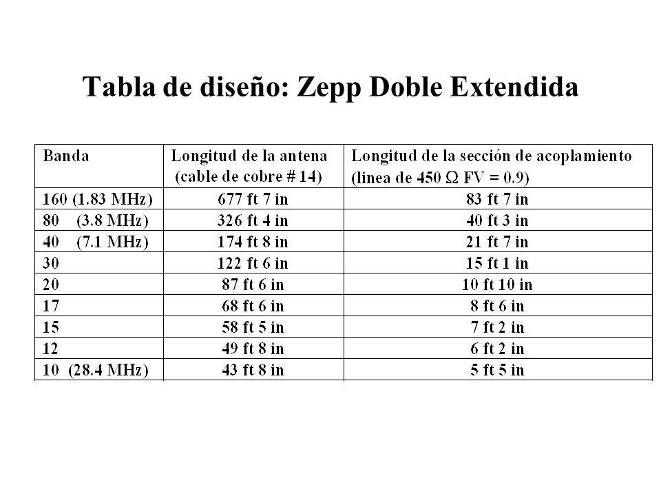 Tabla de diseño: Zepp Doble Extendida
