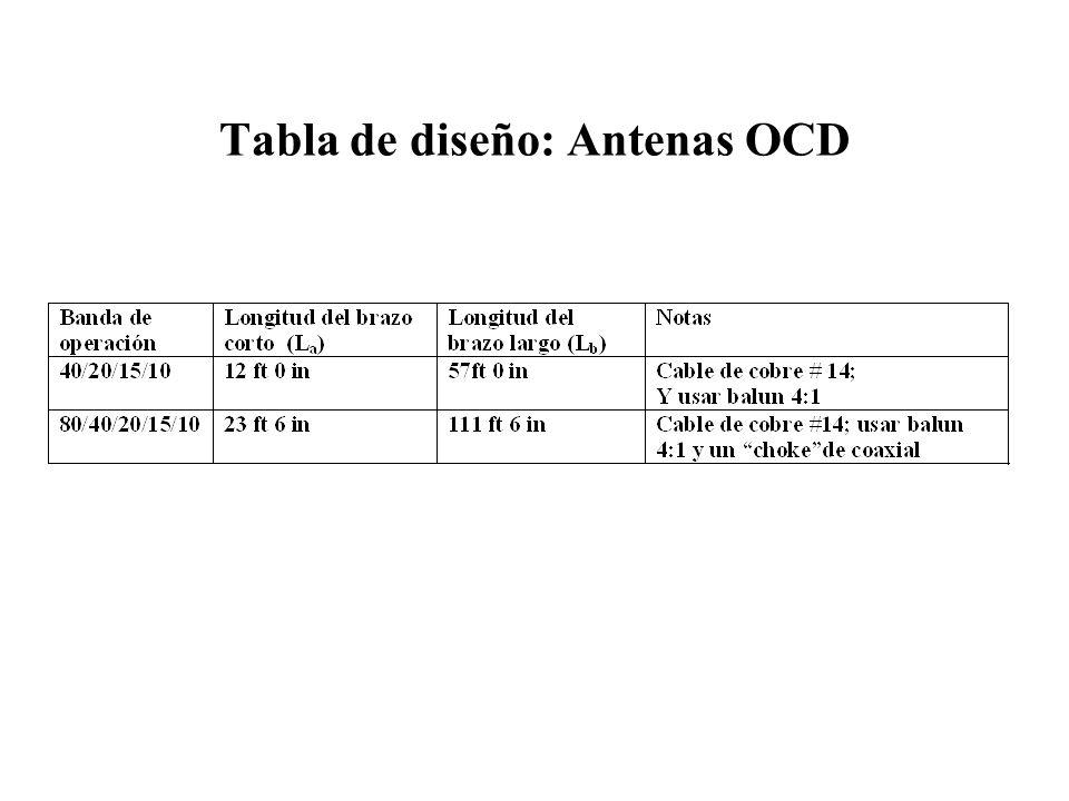 Tabla de diseño: Antenas OCD