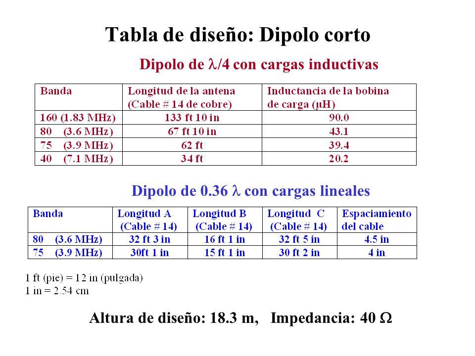El Dipolo de Media Onda ( /2) La longitud es de /2 aproximadamente (0.48 para dipolos de alambre) Impedancia de 40 - 70 ohms con no componentes reactivos (Buen acoplamiento con cable coaxial) Directividad ~ 2.1 dBi Ancho de banda es ~ 5% de la frecuencia de diseño