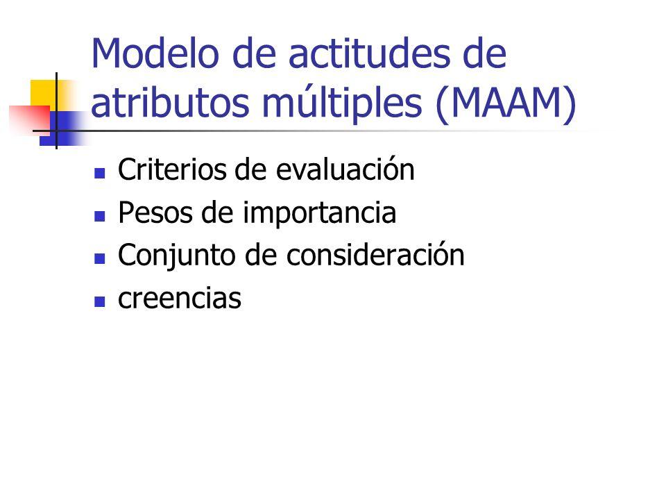 Modelo de actitudes de atributos múltiples (MAAM) Criterios de evaluación Pesos de importancia Conjunto de consideración creencias