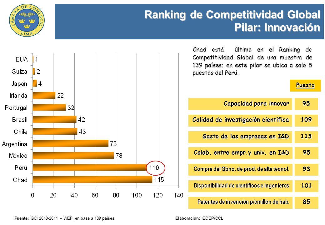 Ranking de Competitividad Global Pilar: Innovación Fuente: GCI 2010-2011 – WEF, en base a 139 países Elaboración: IEDEP/CCL Chad está último en el Ran