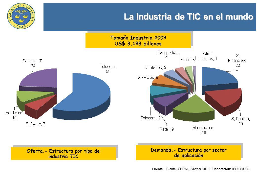 La Industria de TIC en el mundo Fuente: Fuente: CEPAL, Gartner 2010. Elaboración: IEDEP/CCL Oferta.- Estructura por tipo de industria TIC Oferta.- Est