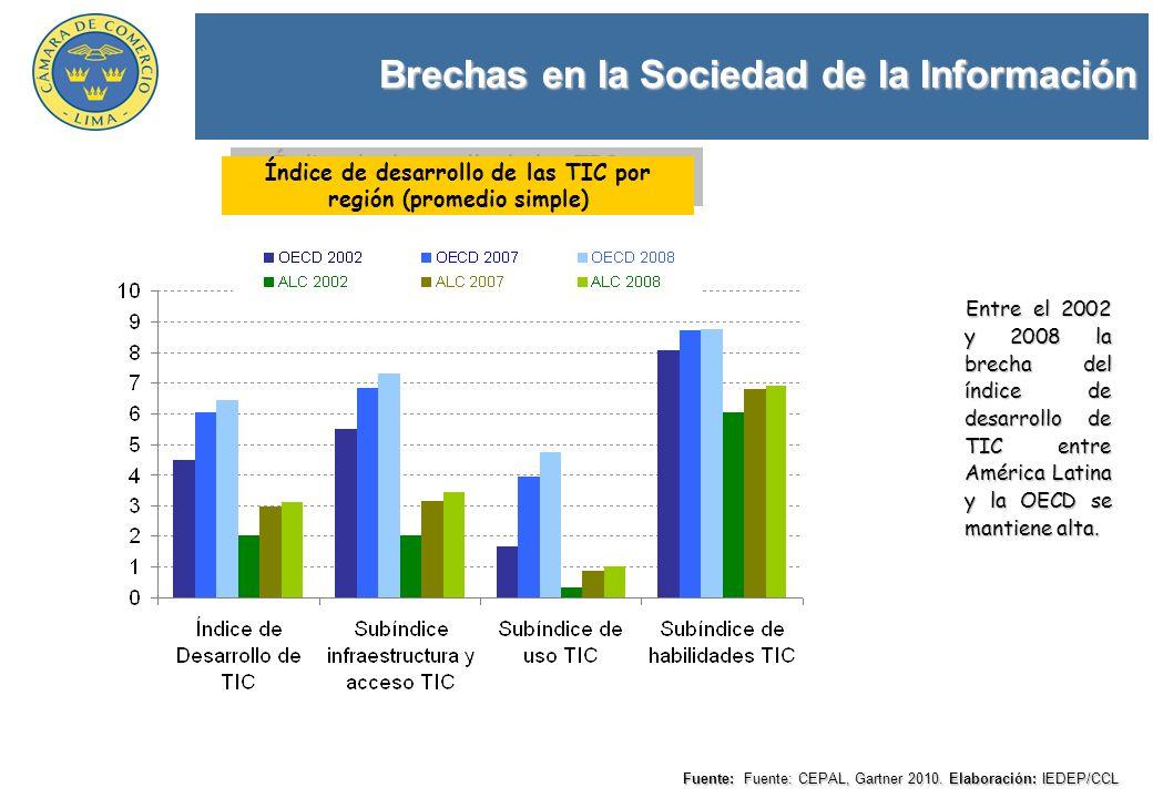 Brechas en la Sociedad de la Información Fuente: Fuente: CEPAL, Gartner 2010. Elaboración: IEDEP/CCL Índice de desarrollo de las TIC por región (prome