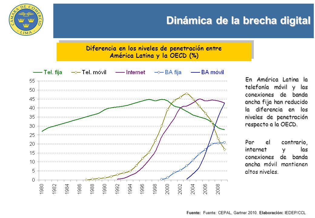 Dinámica de la brecha digital Fuente: Fuente: CEPAL, Gartner 2010. Elaboración: IEDEP/CCL Diferencia en los niveles de penetración entre América Latin