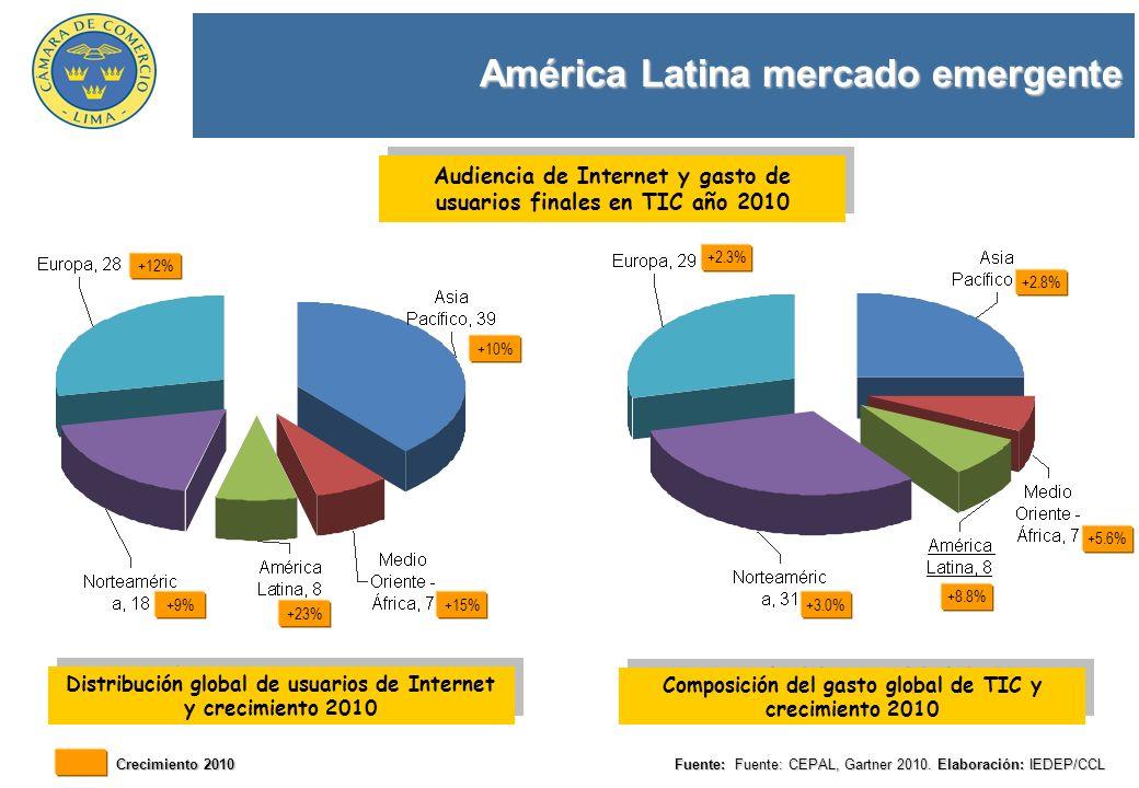 América Latina mercado emergente Fuente: Fuente: CEPAL, Gartner 2010. Elaboración: IEDEP/CCL Distribución global de usuarios de Internet y crecimiento