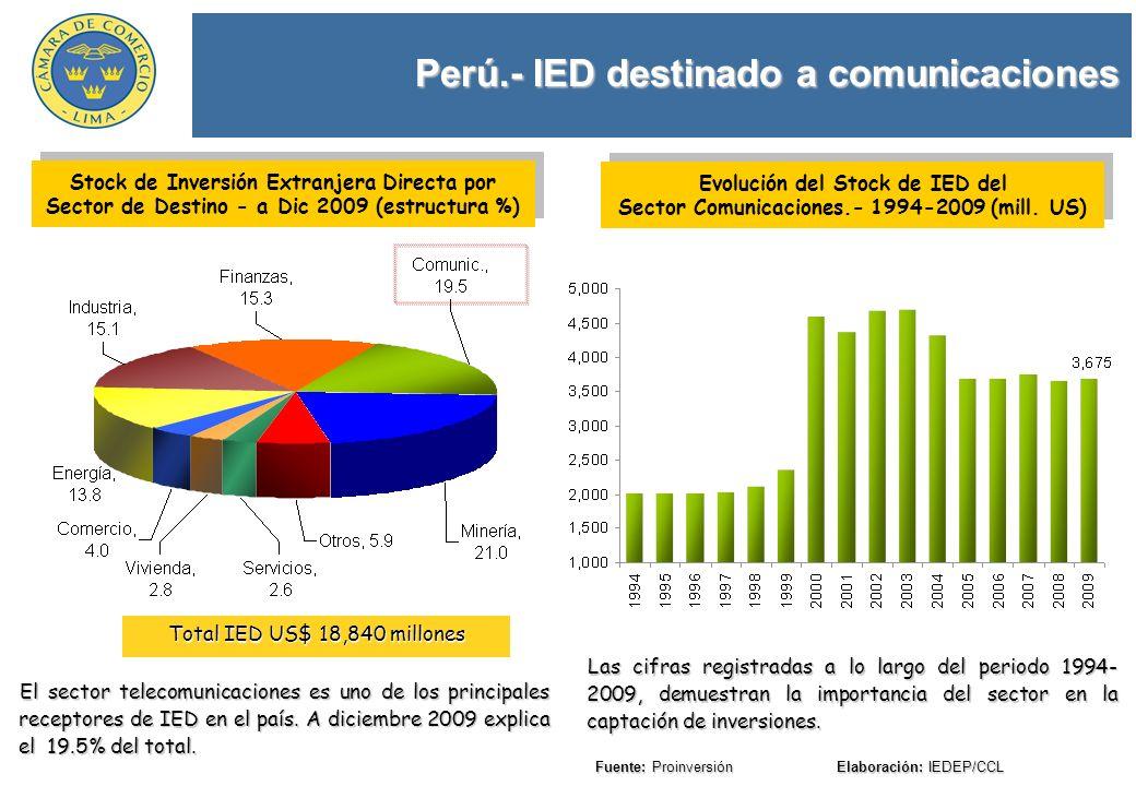 Perú.- IED destinado a comunicaciones Fuente: Proinversión Elaboración: IEDEP/CCL El sector telecomunicaciones es uno de los principales receptores de