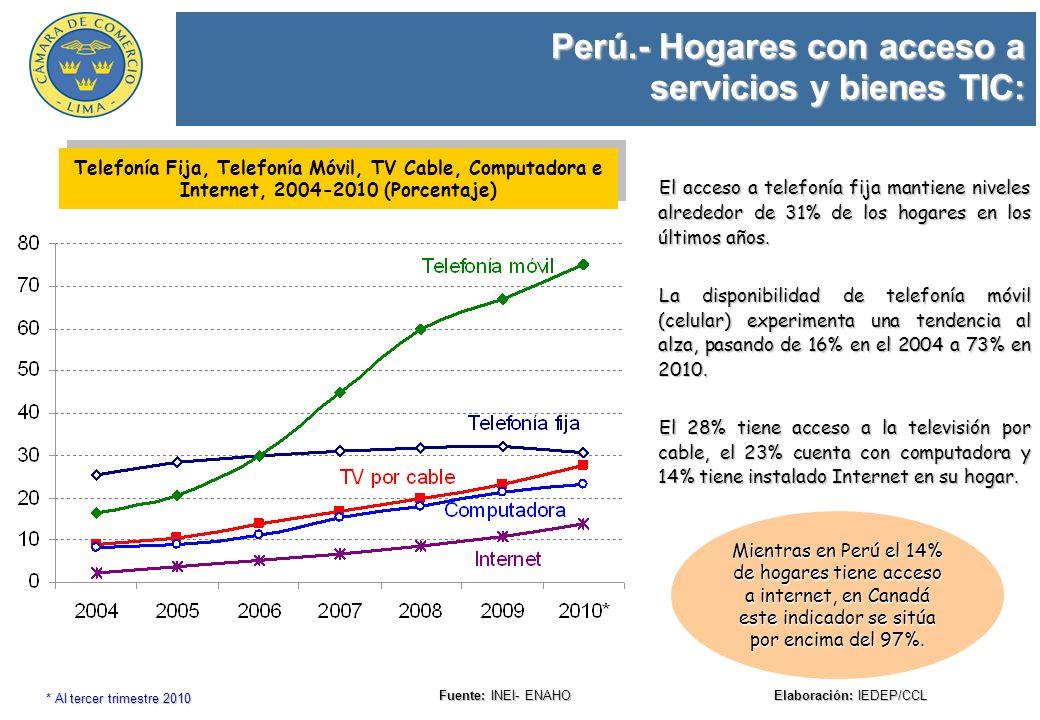Perú.- Hogares con acceso a servicios y bienes TIC: Fuente: INEI- ENAHO Elaboración: IEDEP/CCL Telefonía Fija, Telefonía Móvil, TV Cable, Computadora