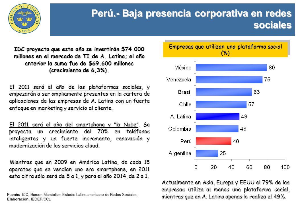 Perú.- Baja presencia corporativa en redes sociales Fuente: IDC, Burson-Marsteller: Estudio Latinoamericano de Redes Sociales, Elaboración: IEDEP/CCL