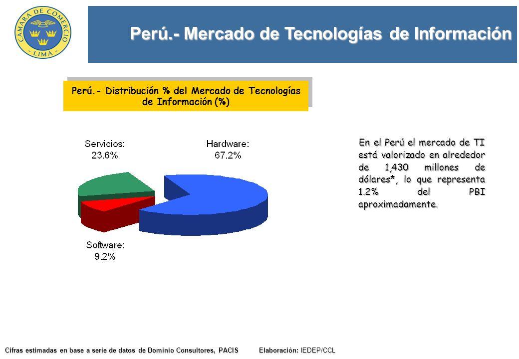 Perú.- Mercado de Tecnologías de Información Cifras estimadas en base a serie de datos de Dominio Consultores, PACIS Elaboración: IEDEP/CCL En el Perú